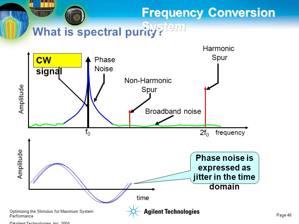 Optimizing the Stimulus for Maximum System Performance ©Agilent Technologies, Inc. 2004 Page 46 What is spectral purity? Frequency Conversion System f