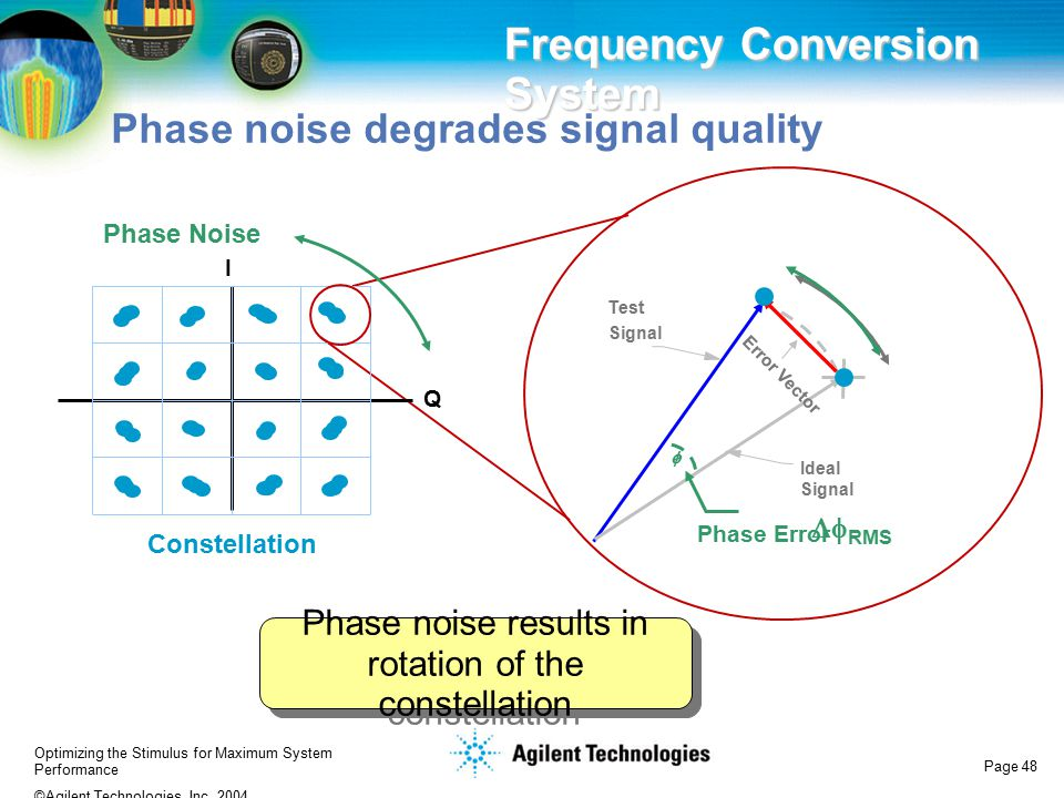 Optimizing the Stimulus for Maximum System Performance ©Agilent Technologies, Inc. 2004 Page 48 Phase noise degrades signal quality Frequency Conversi