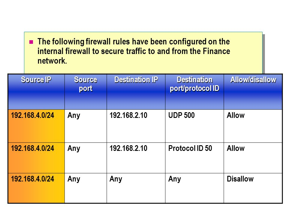 The following firewall rules have been configured on the internal firewall to secure traffic to and from the Finance network.