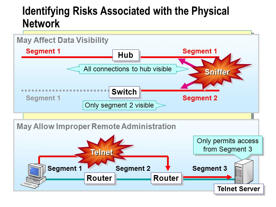 Identifying Risks Associated with the Physical Network Hub Segment 1 Segment 2 SnifferSniffer All connections to hub visible Only segment 2 visible Switch May Affect Data Visibility Segment 1Segment 2 Only permits access from Segment 3 TelnetTelnet Segment 3 Router Telnet Server May Allow Improper Remote Administration