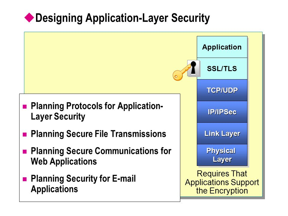  Designing Application-Layer Security Planning Protocols for Application- Layer Security Planning Secure File Transmissions Planning Secure Communications for Web Applications Planning Security for E-mail Applications Requires That Applications Support the Encryption Application SSL/TLS TCP/UDPTCP/UDP IP/IPSecIP/IPSec Link Layer Physical Layer