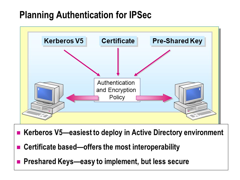 Planning Authentication for IPSec Kerberos V5—easiest to deploy in Active Directory environment Certificate based—offers the most interoperability Preshared Keys—easy to implement, but less secure Authentication and Encryption Policy Kerberos V5 Certificate Pre-Shared Key