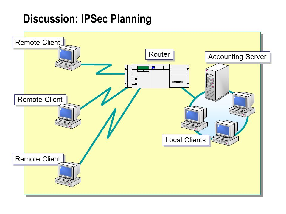Discussion: IPSec Planning Accounting Server Local Clients Router Remote Client