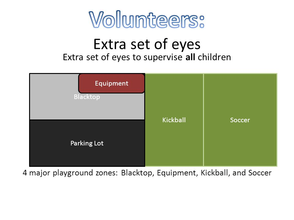 Extra set of eyes to supervise all children 4 major playground zones: Blacktop, Equipment, Kickball, and Soccer Kickball Blacktop Equipment Parking Lot Soccer