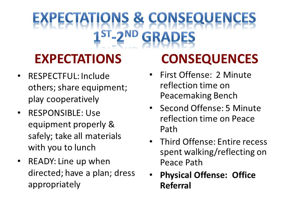 EXPECTATIONS RESPECTFUL: Include others; share equipment; play cooperatively RESPONSIBLE: Use equipment properly & safely; take all materials with you to lunch READY: Line up when directed; have a plan; dress appropriately CONSEQUENCES First Offense: 2 Minute reflection time on Peacemaking Bench Second Offense: 5 Minute reflection time on Peace Path Third Offense: Entire recess spent walking/reflecting on Peace Path Physical Offense: Office Referral