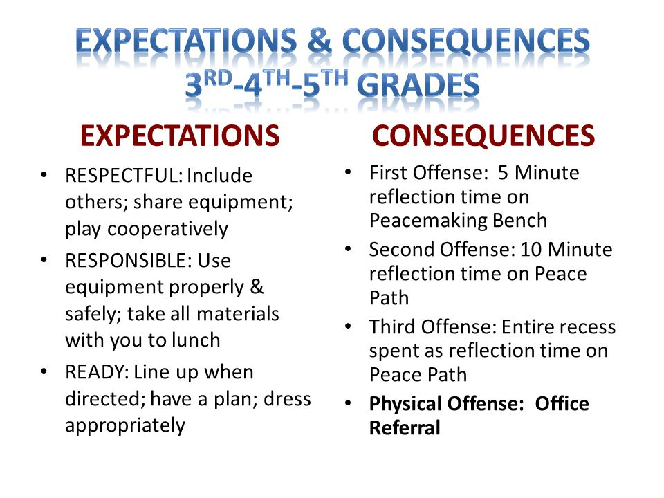 EXPECTATIONS RESPECTFUL: Include others; share equipment; play cooperatively RESPONSIBLE: Use equipment properly & safely; take all materials with you to lunch READY: Line up when directed; have a plan; dress appropriately CONSEQUENCES First Offense: 5 Minute reflection time on Peacemaking Bench Second Offense: 10 Minute reflection time on Peace Path Third Offense: Entire recess spent as reflection time on Peace Path Physical Offense: Office Referral