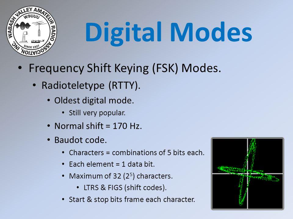 Frequency Shift Keying (FSK) Modes. Radioteletype (RTTY).