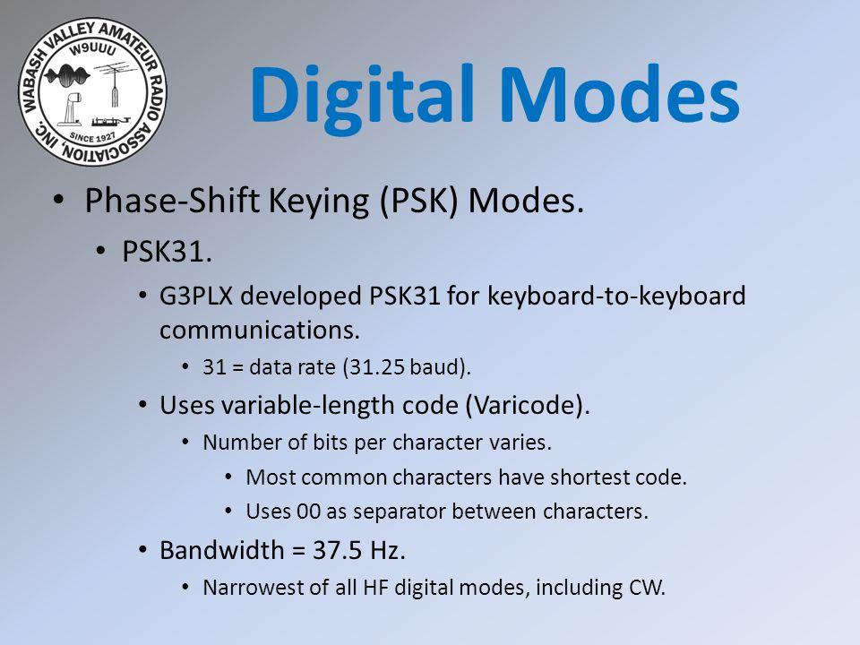 Phase-Shift Keying (PSK) Modes. PSK31.