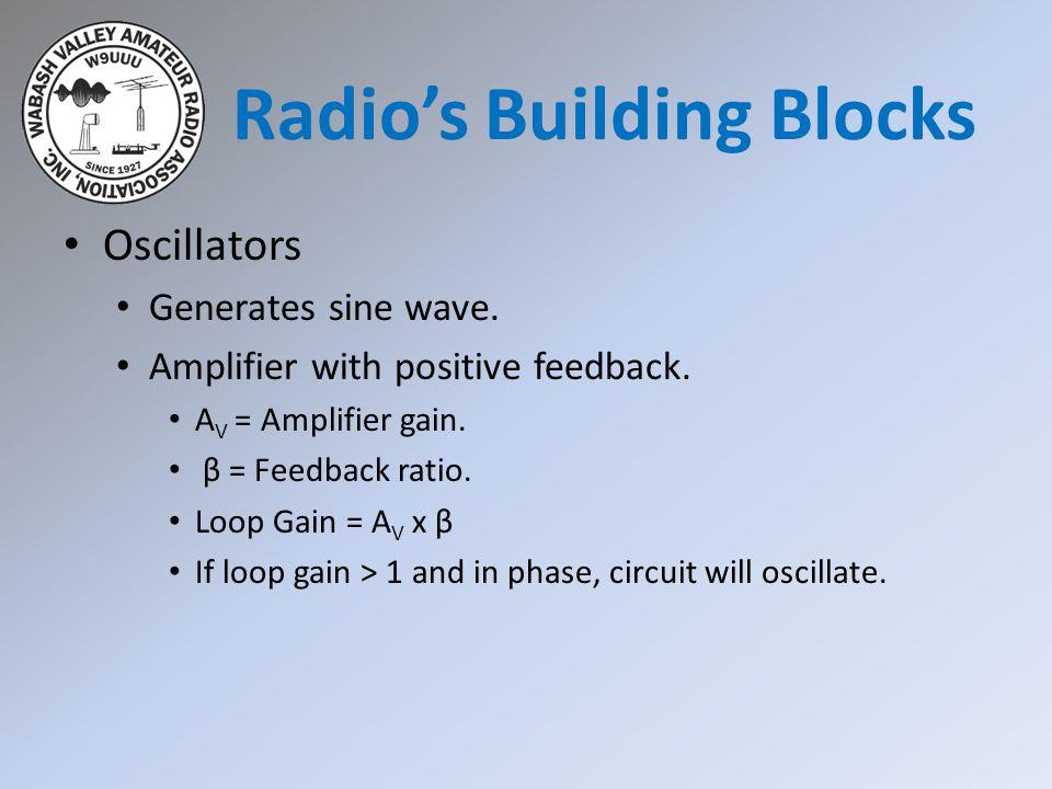 Oscillators Generates sine wave. Amplifier with positive feedback.