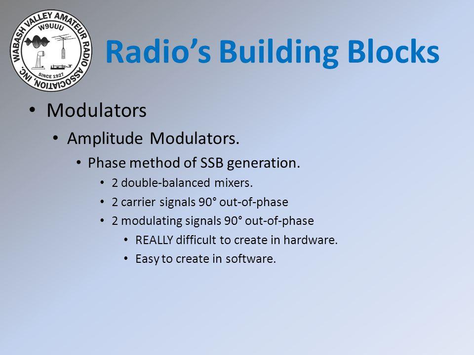 Modulators Amplitude Modulators. Phase method of SSB generation.
