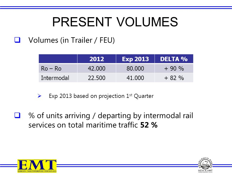 PRESENT VOLUMES  Volumes (in Trailer / FEU)  Exp 2013 based on projection 1 st Quarter  % of units arriving / departing by intermodal rail services on total maritime traffic 52 % 2012Exp 2013DELTA % Ro – Ro42.00080.000+ 90 % Intermodal22.50041.000+ 82 %