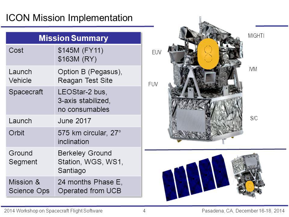 2014 Workshop on Spacecraft Flight Software 5 Pasadena, CA, December 16-18, 2014 Photo Courtesy of Orbital Sciences Corporation