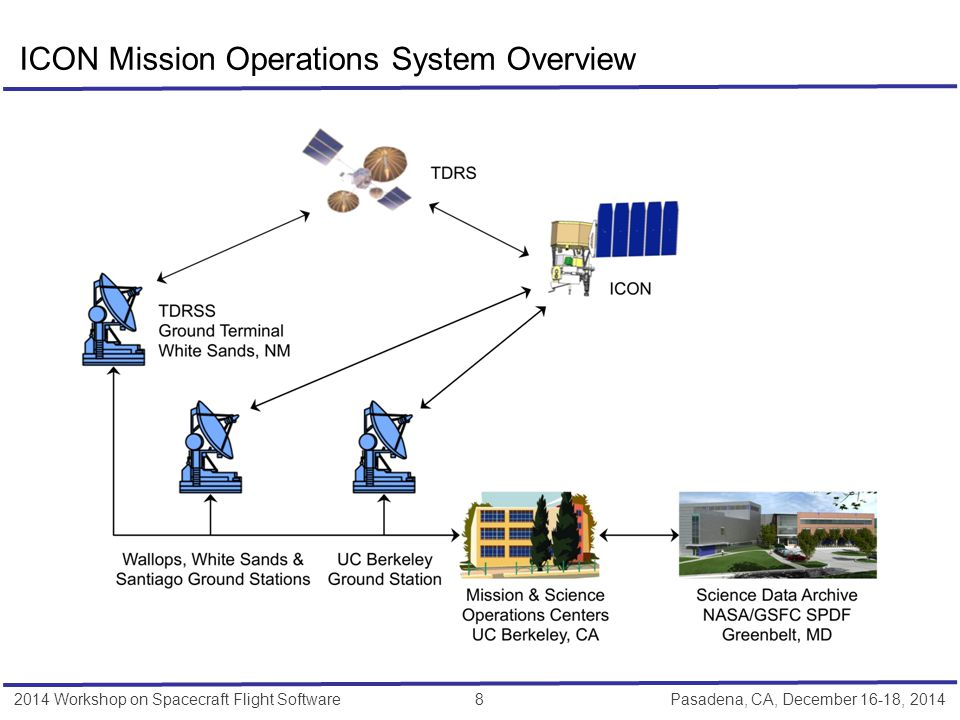 2014 Workshop on Spacecraft Flight Software 9 Pasadena, CA, December 16-18, 2014  Most internal MOC systems and interfaces required for ICON are operational already within the multi- mission support environment.