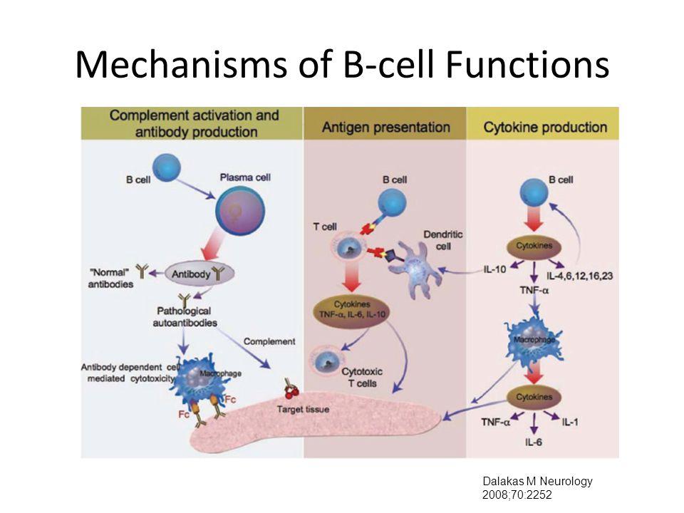 Mechanisms of B-cell Functions Dalakas M Neurology 2008;70:2252