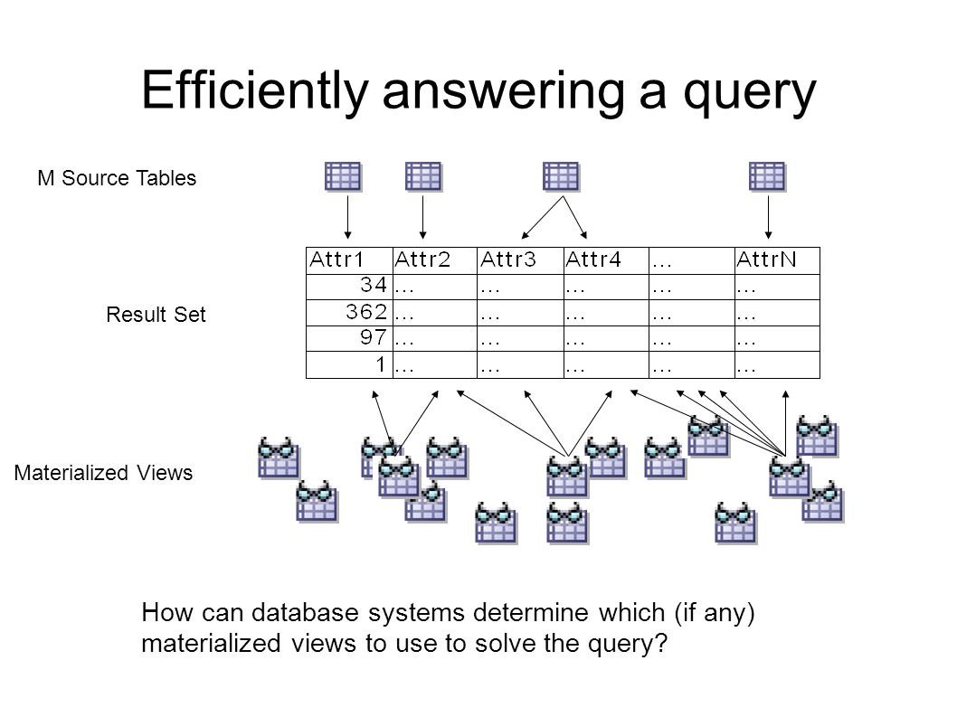 Efficiently answering a query M Source Tables Result Set How can database systems determine which (if any) materialized views to use to solve the query.