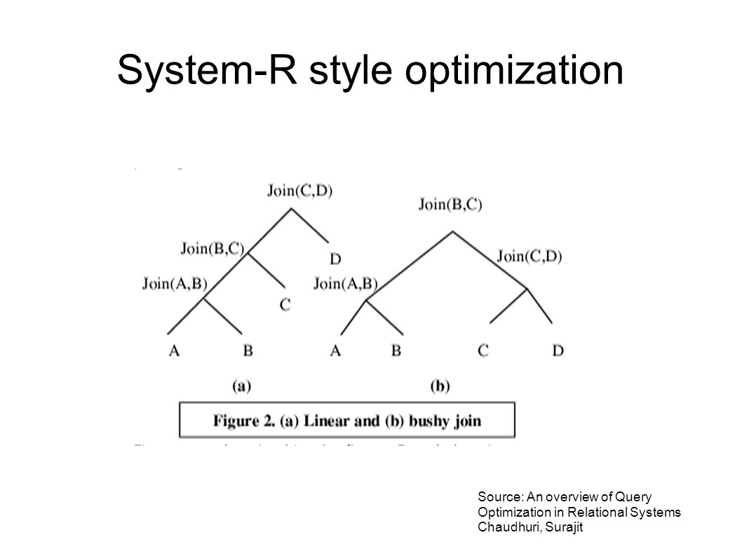 System-R style optimization Source: An overview of Query Optimization in Relational Systems Chaudhuri, Surajit