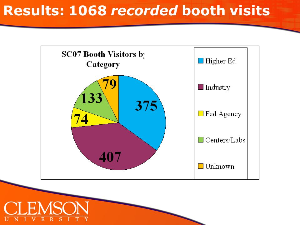 Results: 1068 recorded booth visits