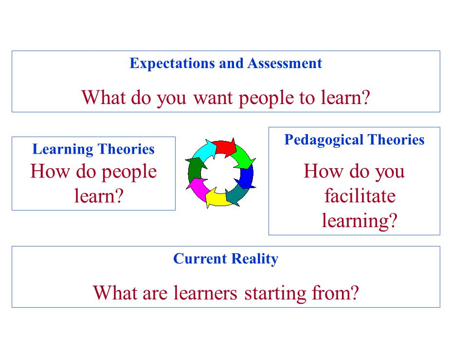 Expectations and Assessment What do you want people to learn.