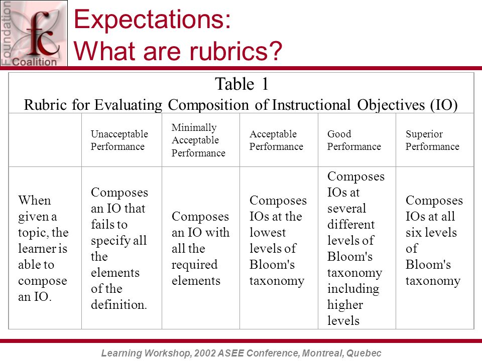 Learning Workshop, 2002 ASEE Conference, Montreal, Quebec Expectations: What are rubrics.