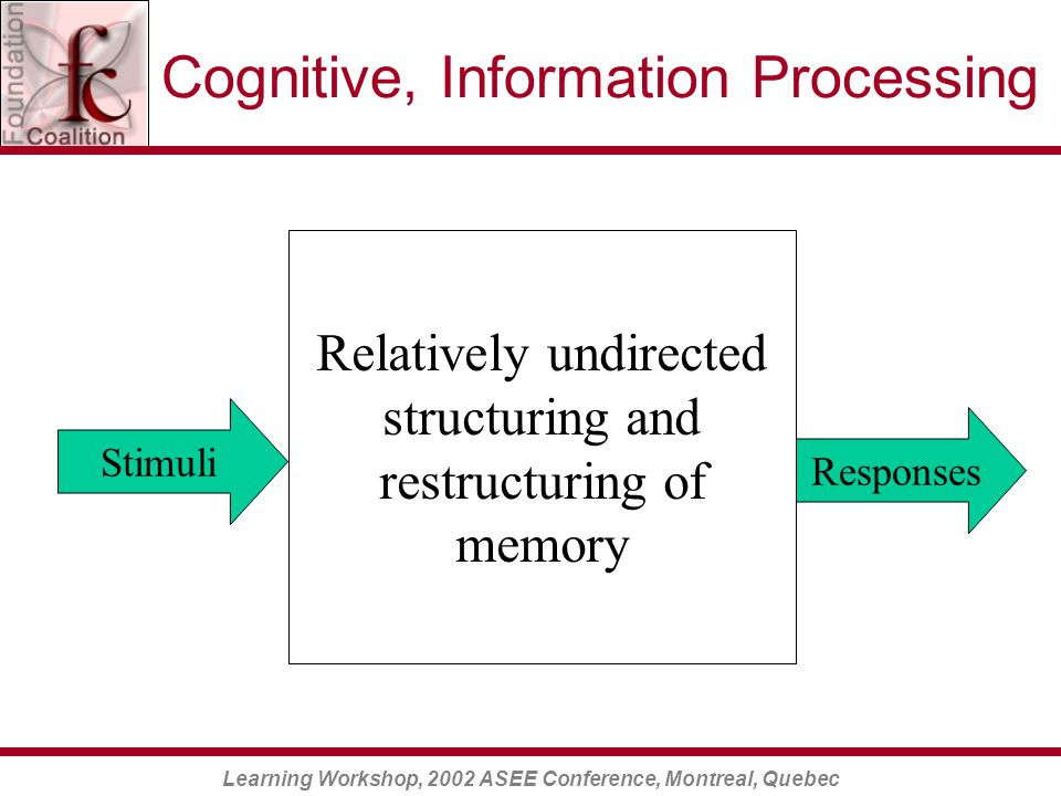 Learning Workshop, 2002 ASEE Conference, Montreal, Quebec Relatively undirected structuring and restructuring of memory Stimuli Responses Cognitive, Information Processing