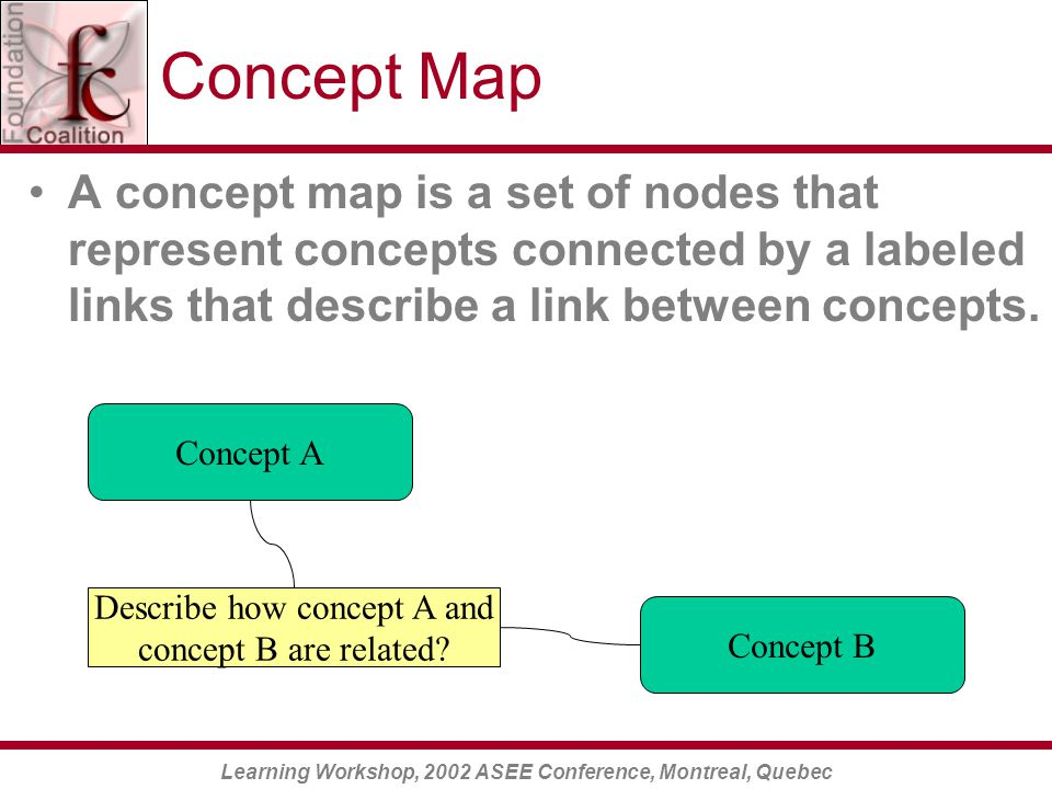 Learning Workshop, 2002 ASEE Conference, Montreal, Quebec Concept Map A concept map is a set of nodes that represent concepts connected by a labeled links that describe a link between concepts.
