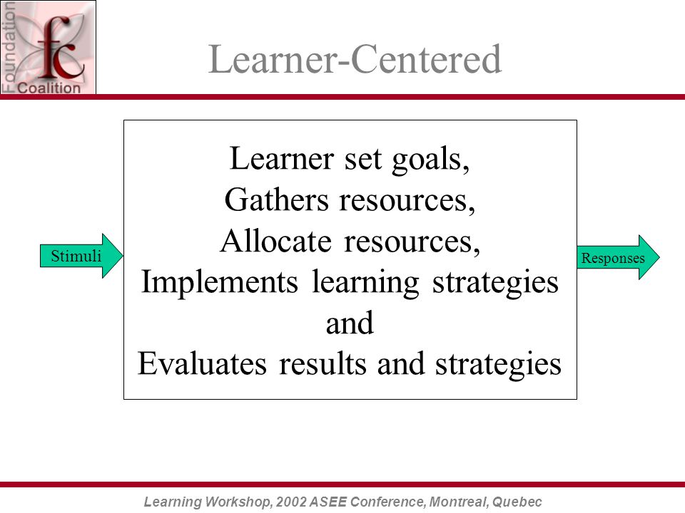 Learning Workshop, 2002 ASEE Conference, Montreal, Quebec Learner set goals, Gathers resources, Allocate resources, Implements learning strategies and Evaluates results and strategies Stimuli Responses Learner-Centered
