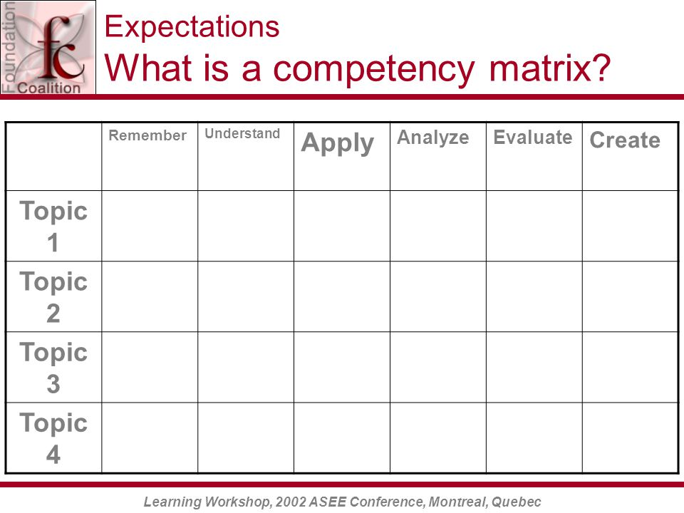 Learning Workshop, 2002 ASEE Conference, Montreal, Quebec Expectations What is a competency matrix.