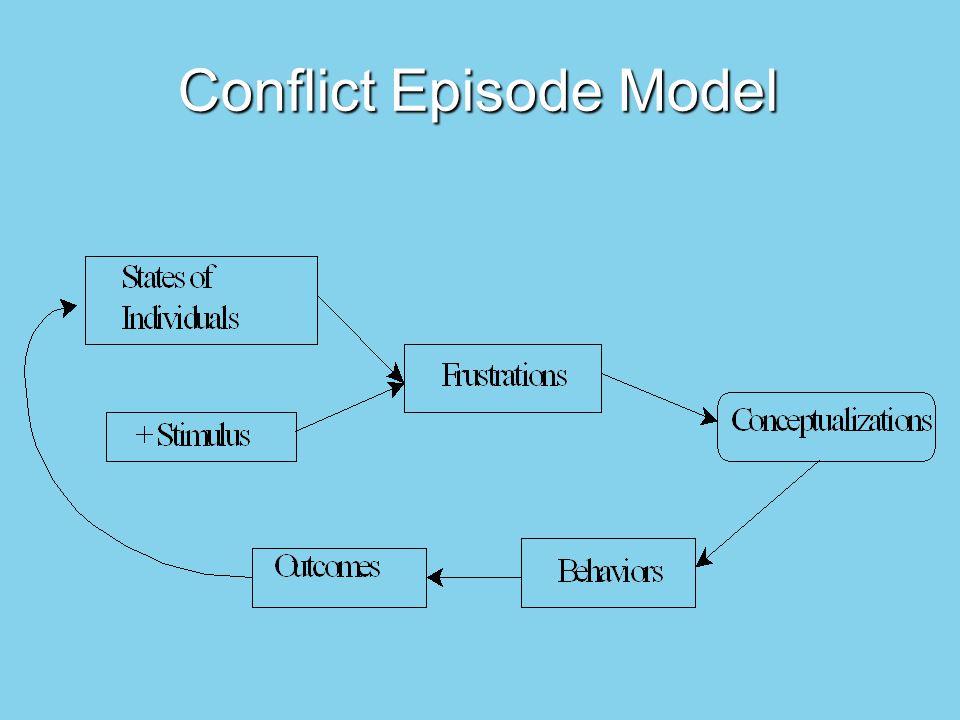 Conflict Episode Model