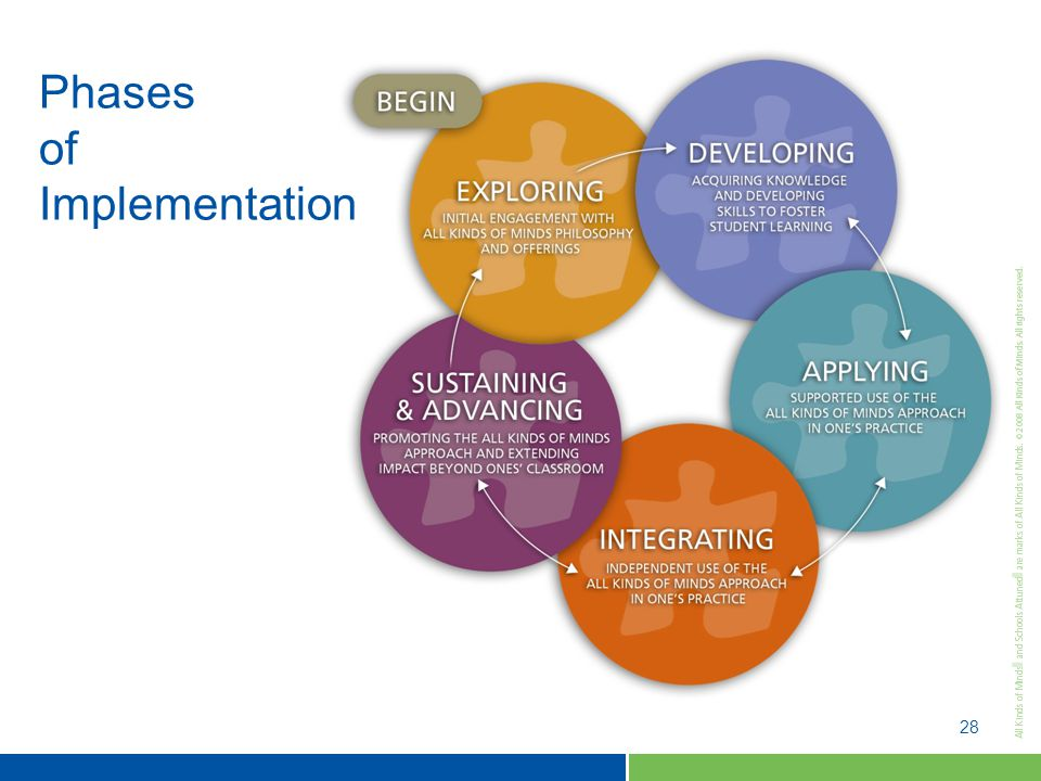 28 Phases of Implementation