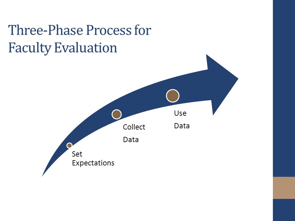 Three-Phase Process for Faculty Evaluation Set Expectations Collect Data Use Data