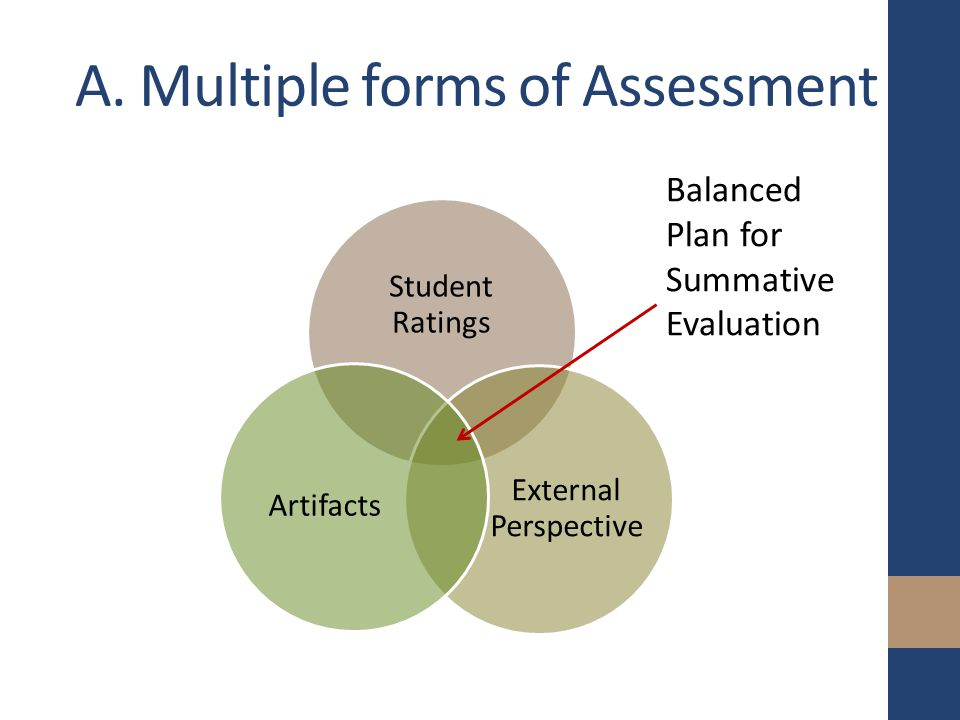 A. Multiple forms of Assessment Student Ratings External Perspective Artifacts Balanced Plan for Summative Evaluation