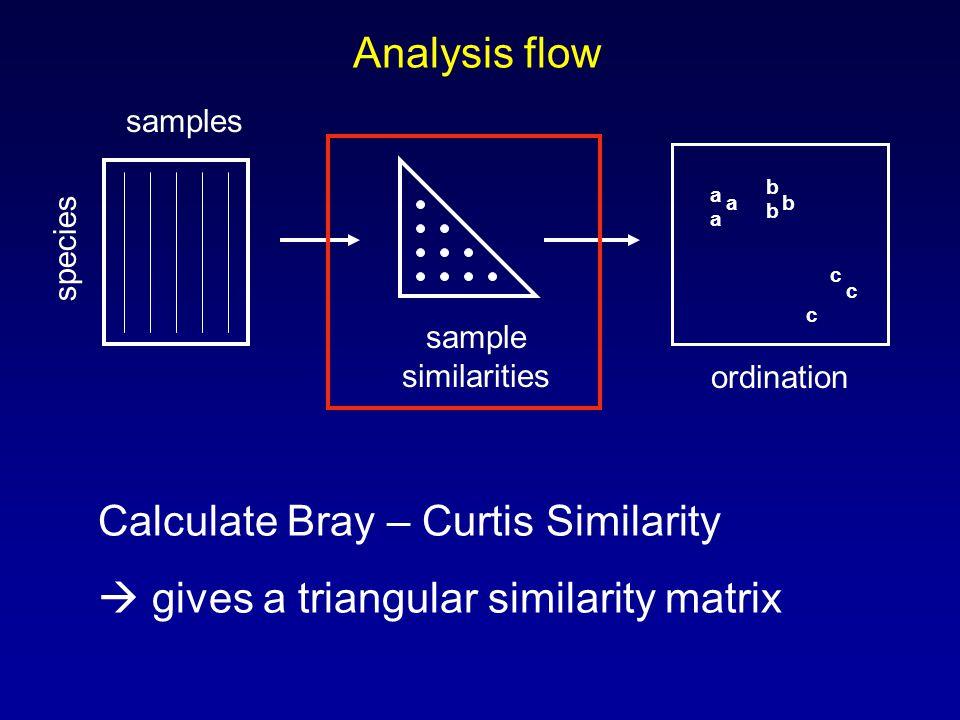 Analysis flow samples species sample similarities a a a b b b c c c ordination Calculate Bray – Curtis Similarity  gives a triangular similarity matrix