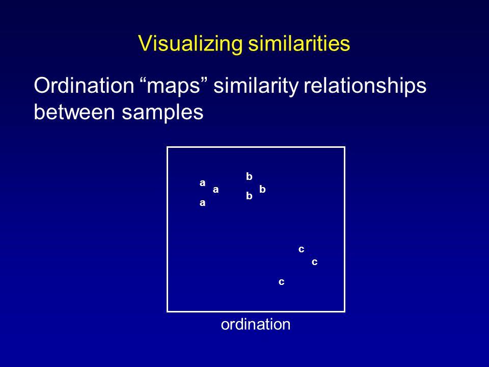 Visualizing similarities Ordination maps similarity relationships between samples a a a b b b c c c ordination