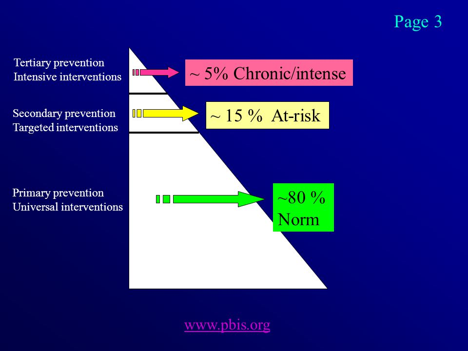 ~ 5% Chronic/intense ~ 15 % At-risk ~80 % Norm Tertiary prevention Intensive interventions Secondary prevention Targeted interventions Primary prevention Universal interventions www.pbis.org Page 3