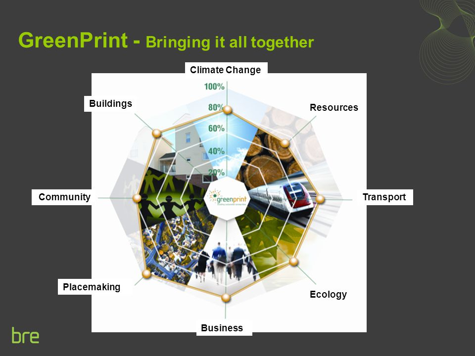 GreenPrint - Bringing it all together Climate Change Resources Transport Ecology Business Placemaking Community Buildings