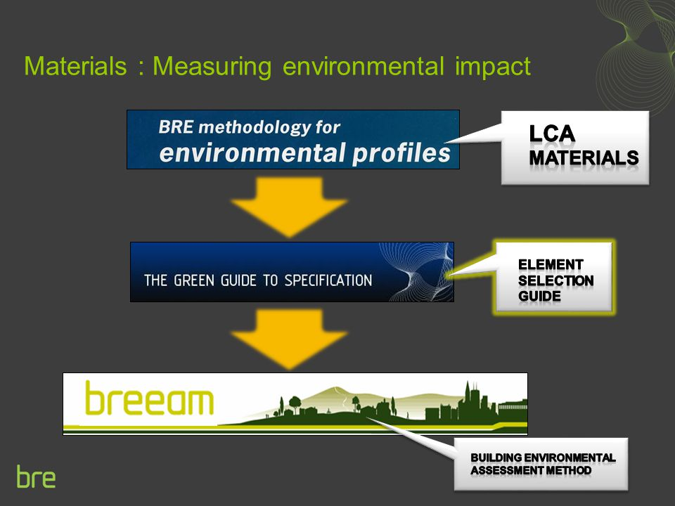 Materials : Measuring environmental impact