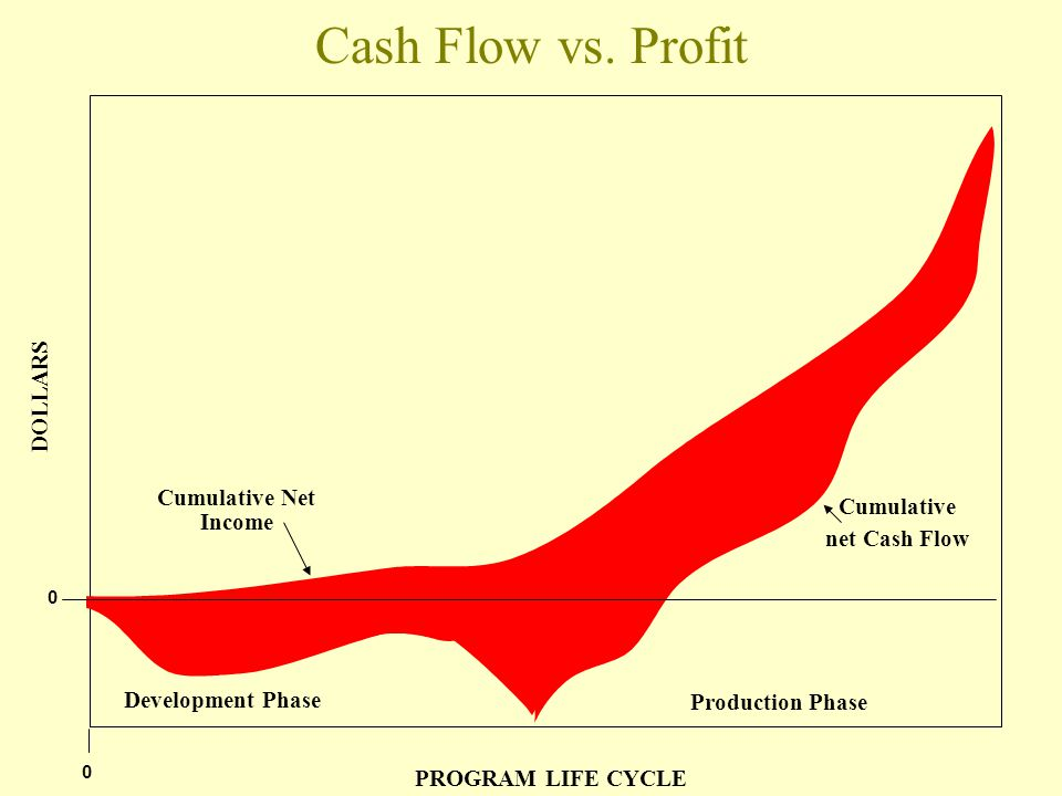 Which is more important: Cash Flow, Profit or Profitability?