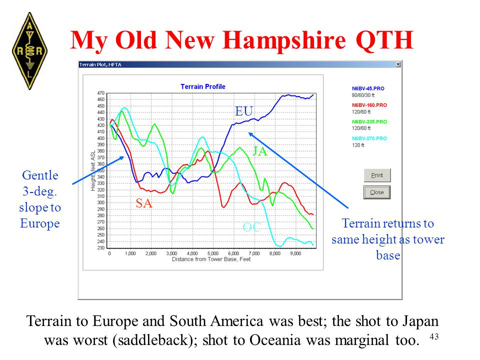 43 My Old New Hampshire QTH Terrain to Europe and South America was best; the shot to Japan was worst (saddleback); shot to Oceania was marginal too.