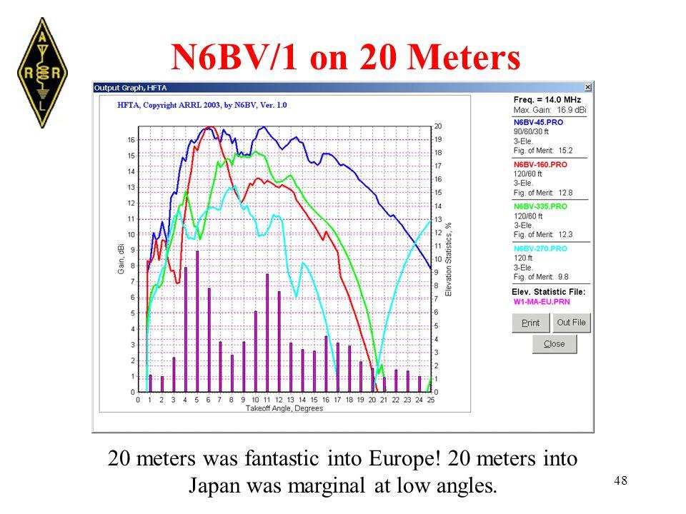 48 N6BV/1 on 20 Meters 20 meters was fantastic into Europe.