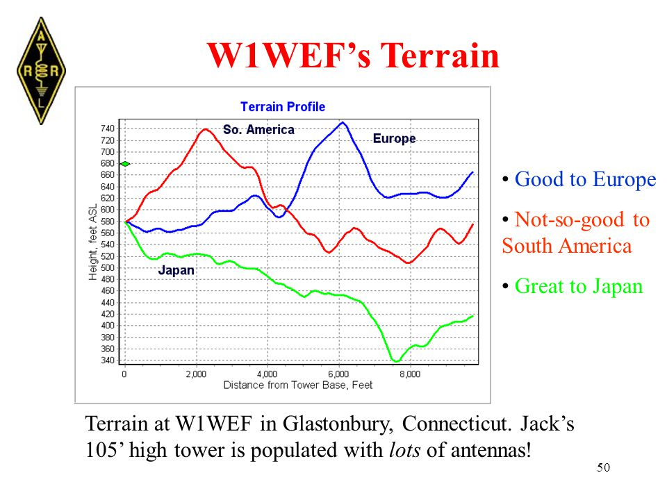 50 W1WEF's Terrain Terrain at W1WEF in Glastonbury, Connecticut.