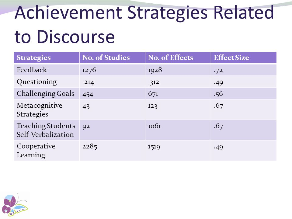 Achievement Strategies Related to Discourse StrategiesNo.