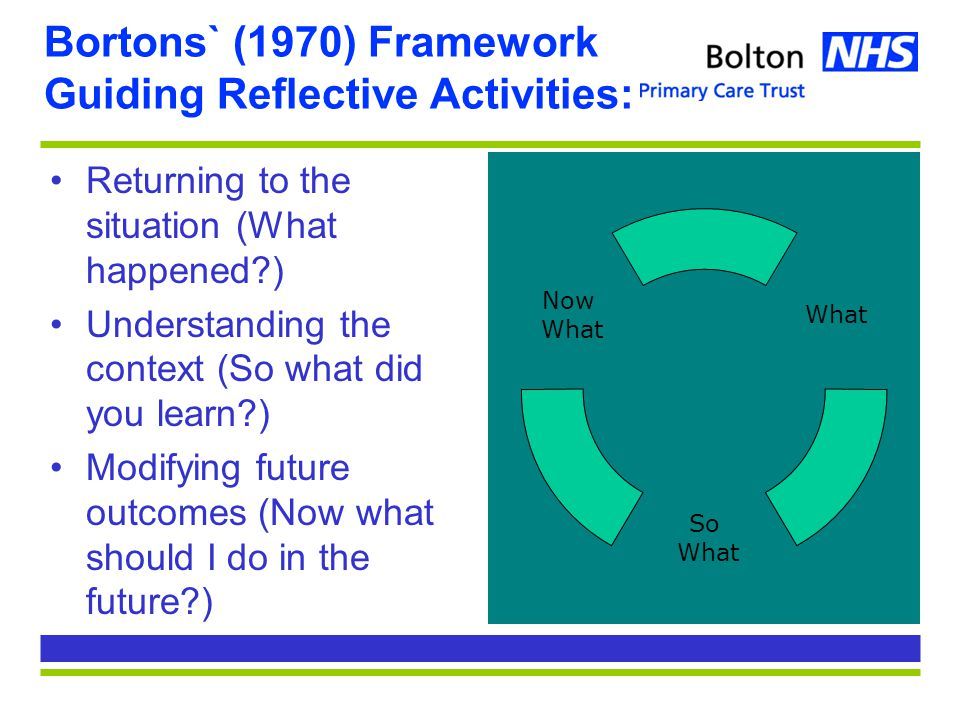 Bortons` (1970) Framework Guiding Reflective Activities: Returning to the situation (What happened ) Understanding the context (So what did you learn ) Modifying future outcomes (Now what should I do in the future ) What So What Now What