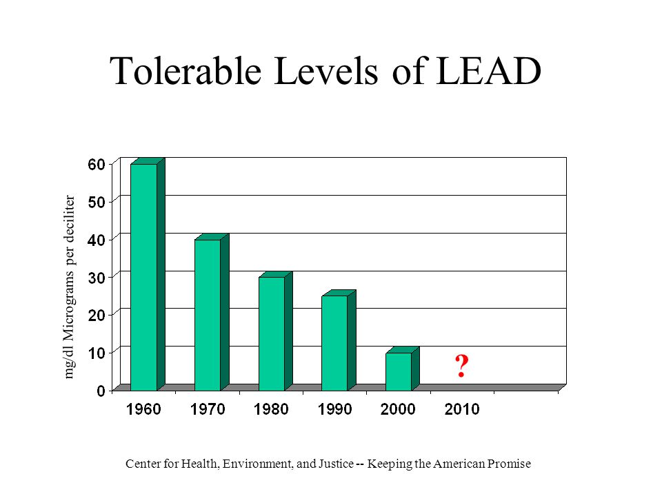 Center for Health, Environment, and Justice -- Keeping the American Promise Tolerable Levels of LEAD mg/dl Micrograms per deciliter