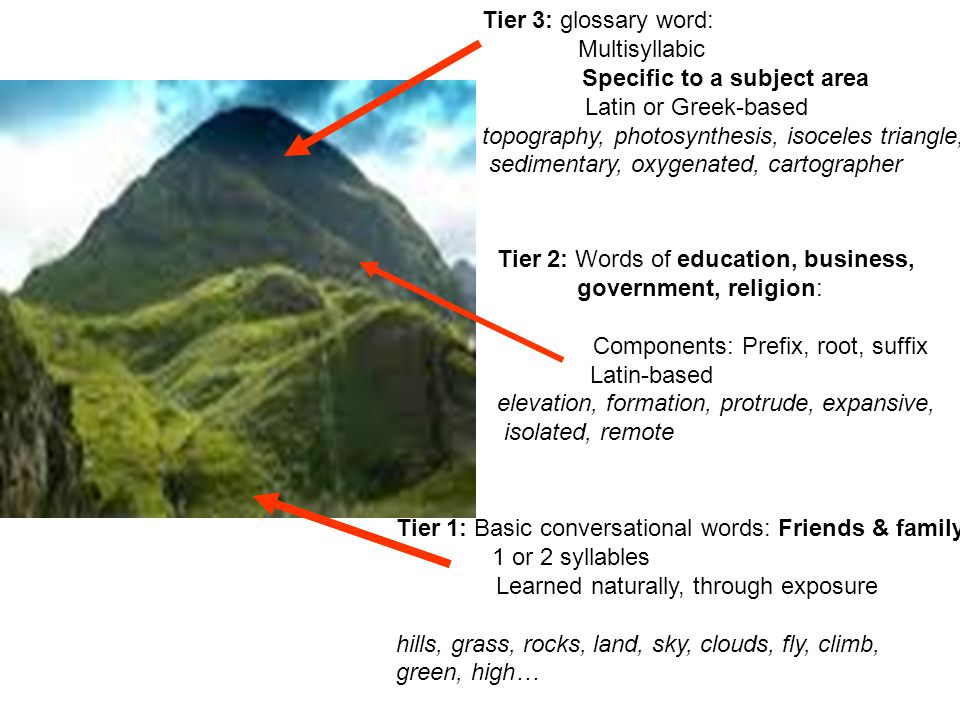 Tier 3: glossary word: Multisyllabic Specific to a subject area Latin or Greek-based topography, photosynthesis, isoceles triangle, sedimentary, oxygenated, cartographer Tier 2: Words of education, business, government, religion: Components: Prefix, root, suffix Latin-based elevation, formation, protrude, expansive, isolated, remote Tier 1: Basic conversational words: Friends & family 1 or 2 syllables Learned naturally, through exposure hills, grass, rocks, land, sky, clouds, fly, climb, green, high…