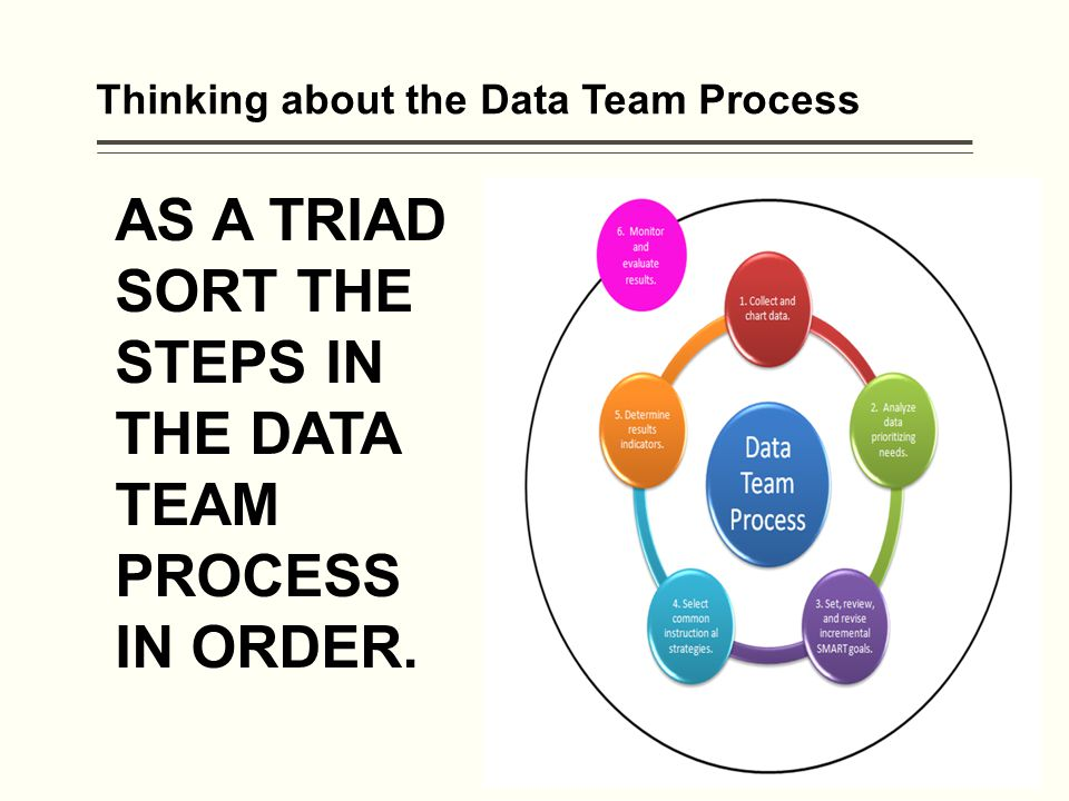 Thinking about the Data Team Process AS A TRIAD SORT THE STEPS IN THE DATA TEAM PROCESS IN ORDER.