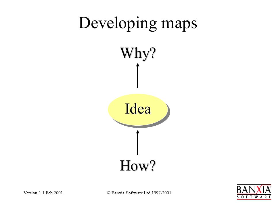 Version 1.1 Feb 2001© Banxia Software Ltd 1997-2001 Developing maps How? Why? Idea