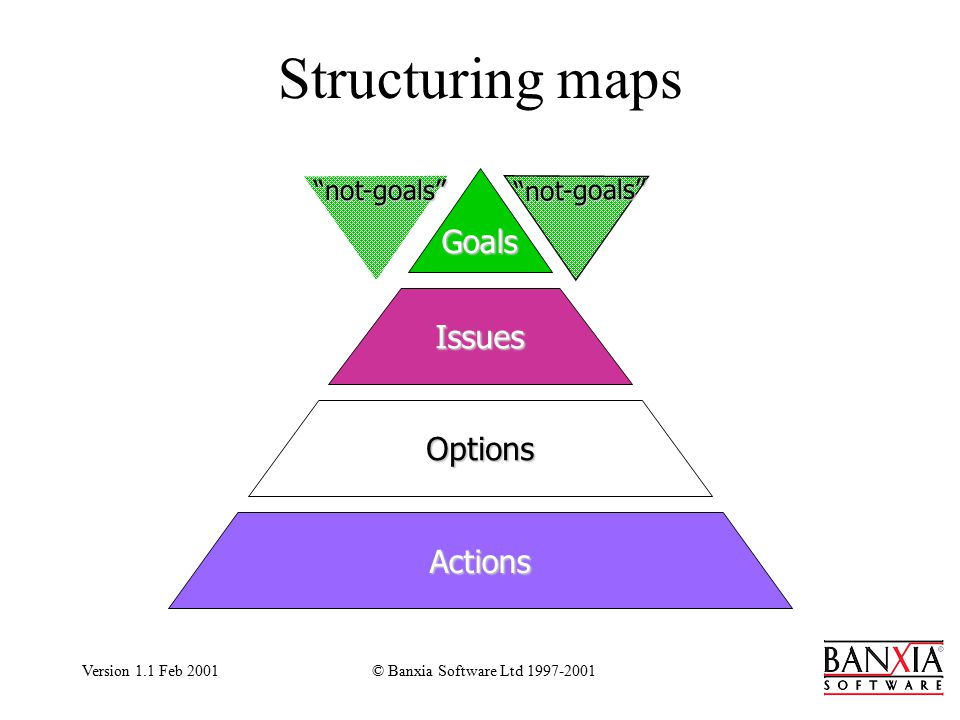 Version 1.1 Feb 2001© Banxia Software Ltd 1997-2001 Structuring maps Goals Issues Options Actions not-goals not-goals