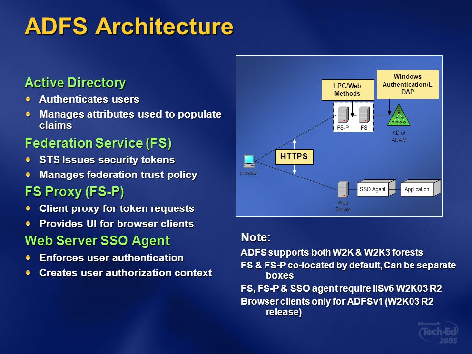 ADFS Architecture Active Directory Authenticates users Manages attributes used to populate claims Federation Service (FS) STS Issues security tokens M