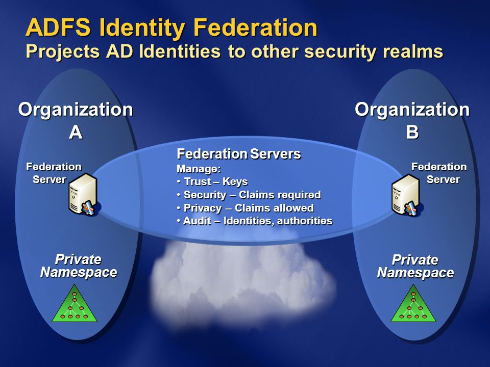 OrganizationB PrivateNamespace OrganizationA Private Namespace ADFS Identity Federation Projects AD Identities to other security realms FederationServ