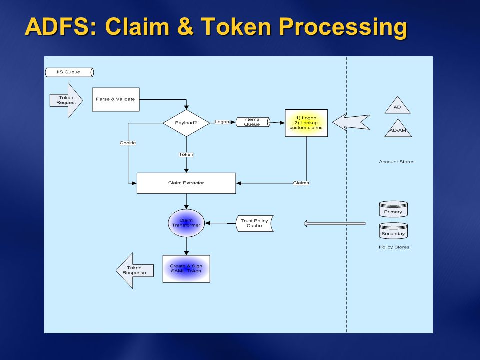 ADFS: Claim & Token Processing